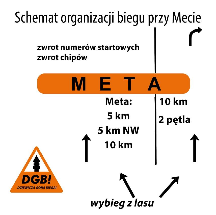 organizacja mety